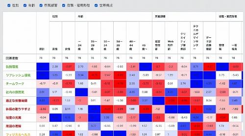 ハイジーン要因に特化した可視化ツール「ハイジ」の画面