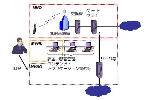 現行の制度では上記のような単純な接続形態しか想定されていない。MNOは携帯電話大手、MVNOは仮想移動体通信事業者、MVNEはMVNOの参入を支援する事業者