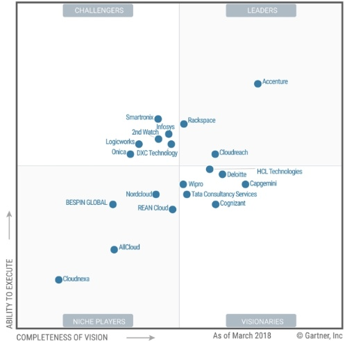 「Magic Quadrant for Public Cloud Infrastructure Managed Service Providers, Worldwide(2018年)」