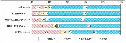 売上高別 CTO(最高技術責任者)の設置状況