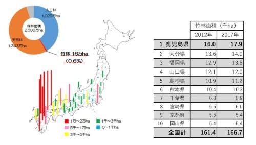 左は2012年3月時点の竹林面積と分布状況、右は竹林面積が多い府県。林野庁は07年から5年ごとに森林資源の現況を調査している(資料:林野庁)