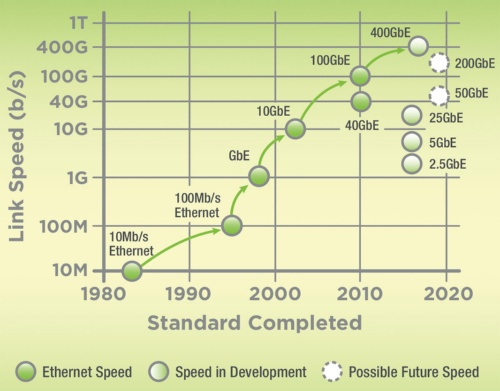 2015年版のEthernet Roadmap