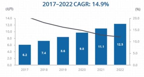 国内IoT市場のユーザー支出額予測、2017~2022年