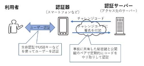 FIDOにおける認証の基本的な流れ