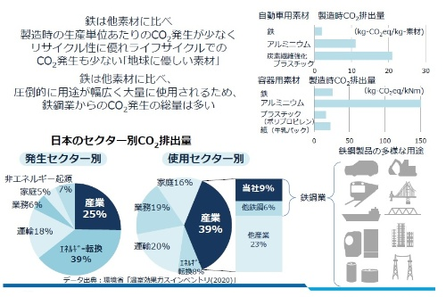鉄鋼製造プロセスにおけるCO<sub>2</sub>排出