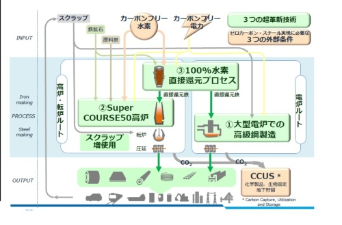 製鉄プロセスにおけるCO<sub>2</sub>排出量削減のための3つの革新技術