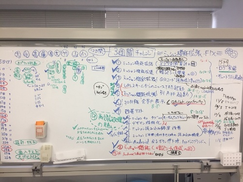 スクラム開発中の様子。ホワイトボードにやるべきことなどを書いてチームで共有する