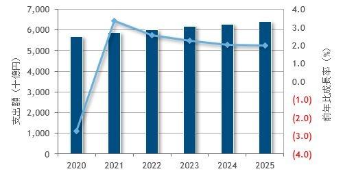 国内ITサービス市場規模予測(2020~2025年)。2020年は実績推定値