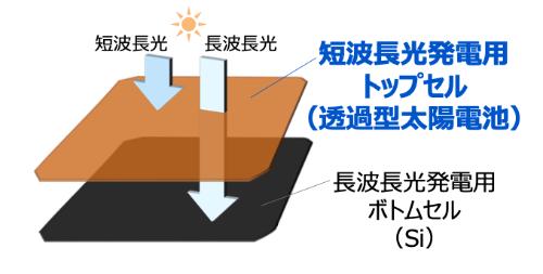 Cu2O を用いたタンデム型太陽電池の仕組みのイメージ