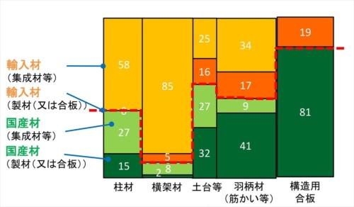 在来軸組工法の住宅における部材別木材使用割合。日本木造住宅産業協会が会員を対象に実施した調査に基づく。国産材と輸入材の異樹種混合の集成材と合板は、国産材として計上している(資料:「木造軸組構法住宅における国産材利用の実態調査報告書(第5回、2019年)」を基に林野庁が作成)