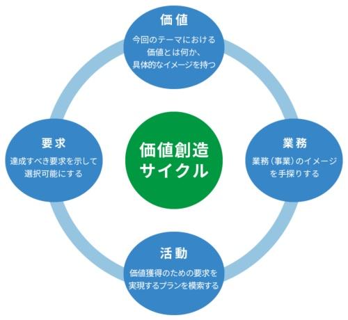 価値創造サイクル