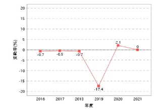 倉敷市真備地区で浸水被害のあった地点における地価公示の推移(資料:国土交通省)