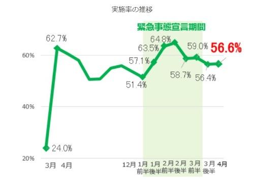東京都におけるテレワークの実施率の推移。2021年4月は56.6%で前回からほぼ横ばい