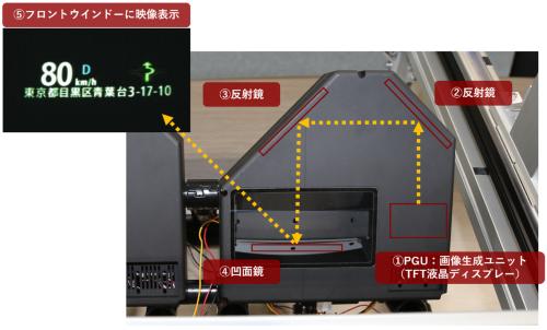 試作HUDの内部イメージ。PGU(画像生成ユニット)からの映像を2回反射し、最後に凹面鏡で拡大してフロントウインドーに表示する。二重像を比較しやすいようにガラス角度を設定したため、HUDは傾けて配置してある。(出所:試作HUDは日経クロステック撮影、映像写真はJVCケンウッド提供)