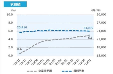 東京都心5区(千代田区、中央区、港区、新宿区、渋谷区)におけるオフィスの空室率予測