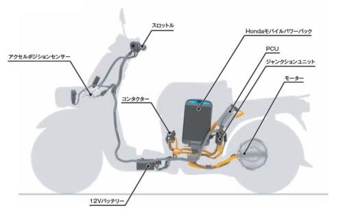 図3 ベンリィe:シリーズのEVシステム
