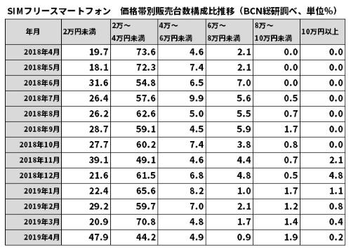 SIMフリースマホの販売台数を価格帯別に見たシェア(BCN総研調べ)