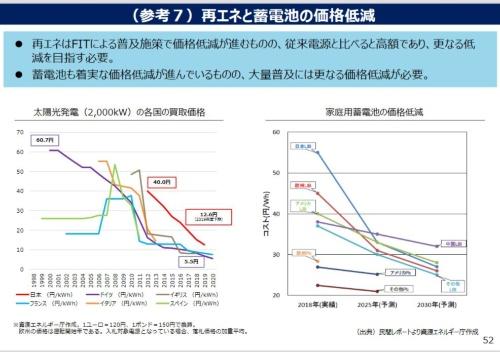 図2 太陽光発電の固定買い取り価格も蓄電池の価格も共に右肩下がり