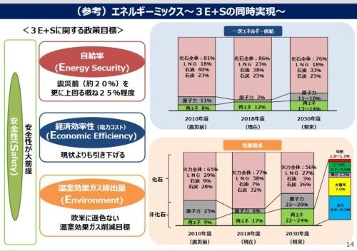 図1 2018年の第5次エネルギー基本計画における電源構成比率の例