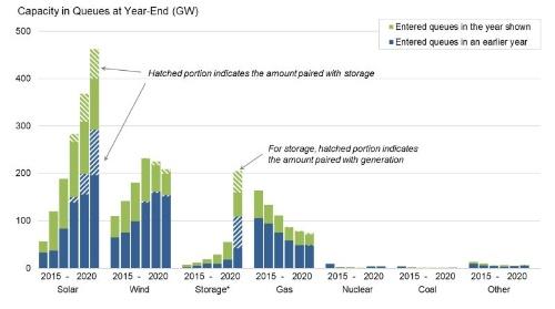 図3 米国では2020年に蓄電池の電力系統への導入計画がいきなり3倍に