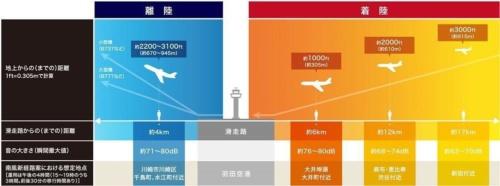 航空機が発する音と高度の関係を示した図。航空機が上空300mほどを通過する品川区大井町付近では音の大きさが瞬間最大値で80dB(デシベル)になる見込み(資料:国土交通省航空局)