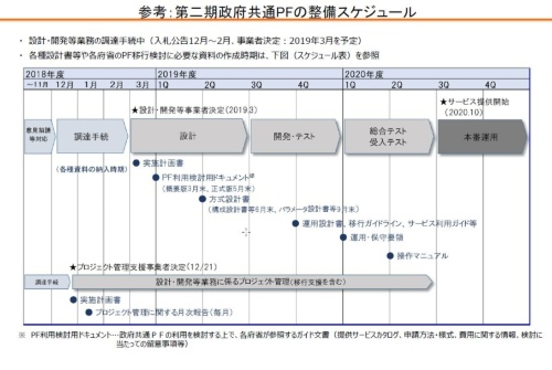 第二期政府共通PFの整備スケジュール