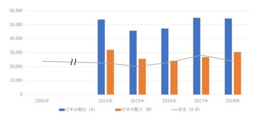 日本と韓国の貿易収支