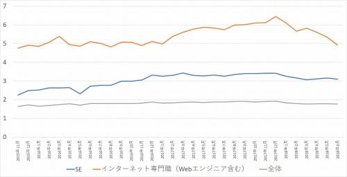 転職求人倍率の推移(2015年11月~2018年6月)