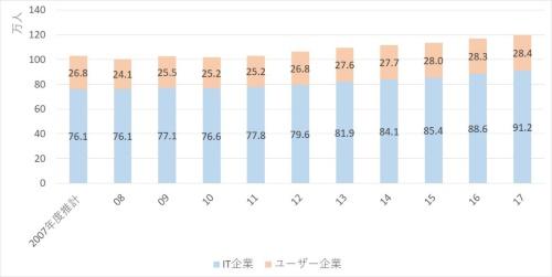 IT人材の総数推計の推移(2007年度~2017年度)