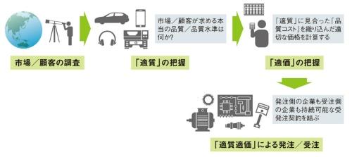 図1 持続可能な品質維持の仕組み