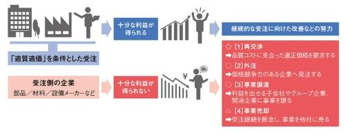 図2 品質問題を防ぐための受注企業側の対処法