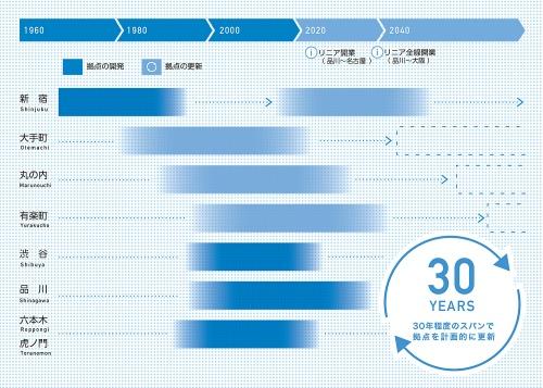 東京都が2017年9月に策定した「都市づくりのグランドデザイン」より。「大規模なビジネス拠点の持続的な更新イメージ」を示している。基となる答申をまとめた東京都都市計画審議会都市づくり調査特別委員会の委員長を岸井氏が務めている(資料:東京都)