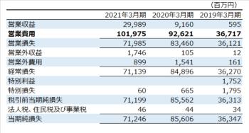 PayPayの損益計算書。直近2カ年は1000億円前後の営業費用を投じている(表内の太字部分)など、赤字覚悟の拡大路線を裏付ける数字が並ぶ