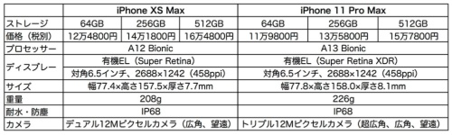 iPhone XS MaxとiPhone 11 Pro Maxの比較