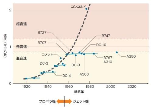 旅客機の速度は60年以上にわたってマッハ0.8程度のまま。JAXAの資料を基に編集部作成。