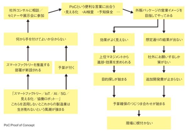 図1 新システム導入でよく生じる状況