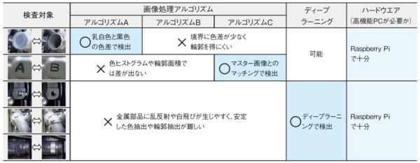 図2 ヤマハ発動機のエンジン仕様検査の項目の例