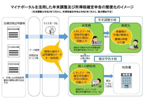 マイナポータルを活用した年末調整及び所得税確定申告の簡便化のイメージ