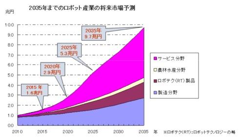 2035年までのロボット産業の将来市場予測