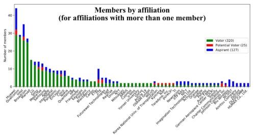 図●IEEE 802.11の所属企業別のメンバー数(2019年9月現在)