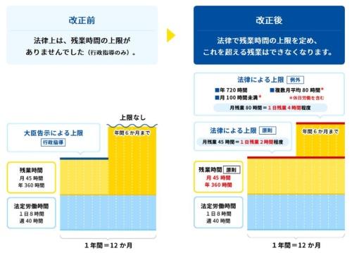 働き方改革関連法で定められた時間外労働の上限規制(資料:厚生労働省)