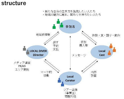 LOCAL DIVERの「事業構造」(現在時点)。ツアー参加者と、LOCAL DIVER ディレクター(LOCAL DIVER Director)、ローカルキュレーター(Local Curator)、ローカルキャスト(Local Cast)の関係を示している(資料:LOCAL DIVER)
