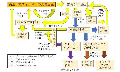 図7 再エネの大量生産がすべてのエンジンに