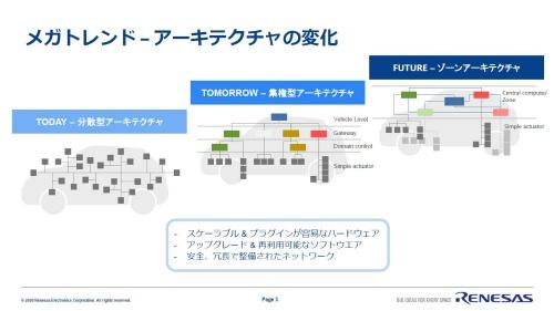 クルマのE/Eアーキテクチャーの変化