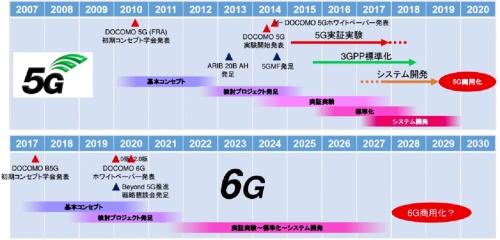 5Gの開発経緯と6Gのスケジュール展望。5Gは初期コンセプトの発表から商用サービスの開始まで9〜10年、実証実験からは 6年ほどかかっているという