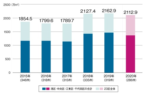「東京23区で進行中の大規模プロジェクト」の開発総延べ面積・件数の推移