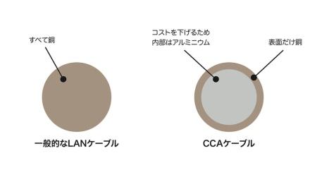 LANケーブルの導体の断面。左が通常の導体、右がCCAケーブルの導体