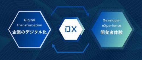 2つのDXのイメージ