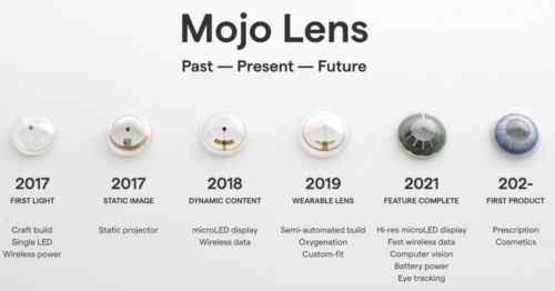 Mojo Visionのスマートコンタクトレンズ開発計画。2021年にアイトラッキング機能などを実装し、将来は医師の処方のもとに製品提供を予定
