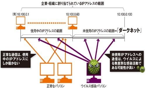 ダークネットを利用した、サイバー攻撃の検出イメージ